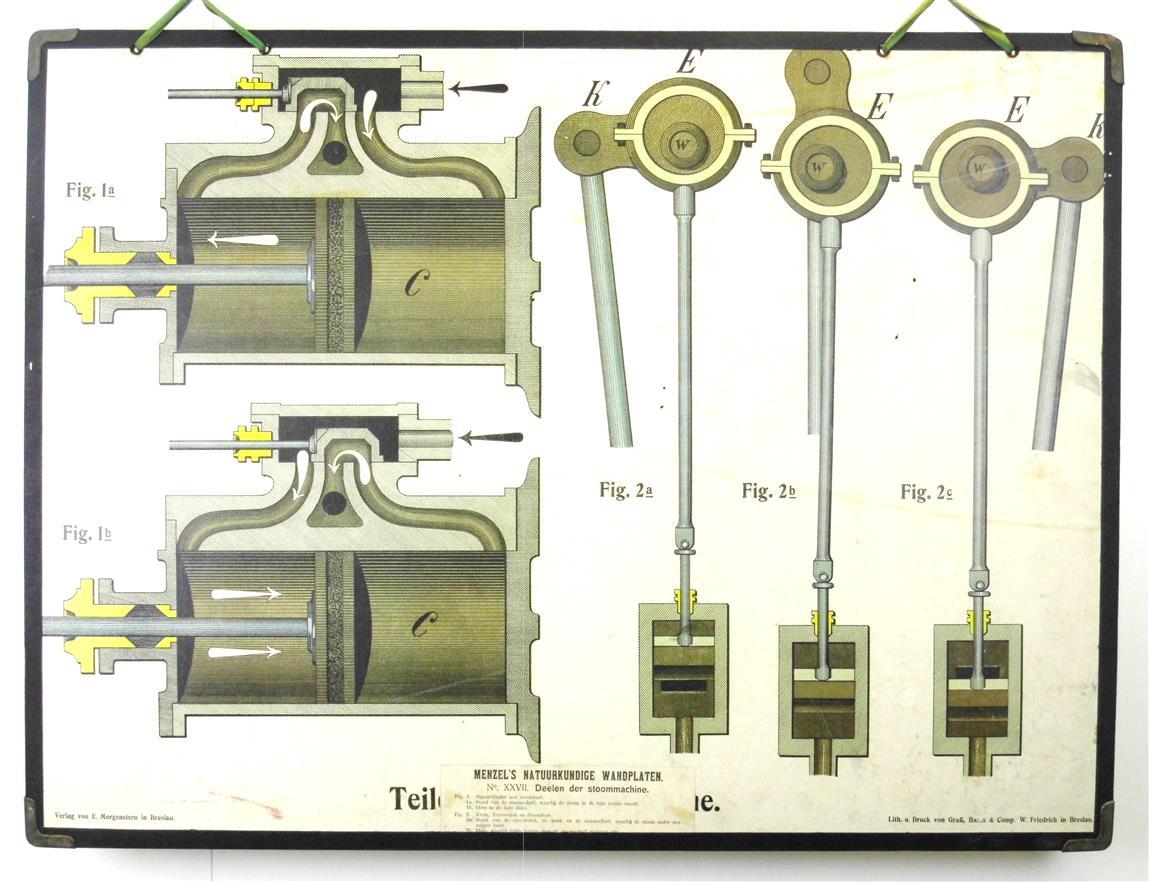 ( SCHOOLPLAAT ) Menzel's natuurkundige wandplaten: XXVII Deelen der stoommachine ( steamengine parts )