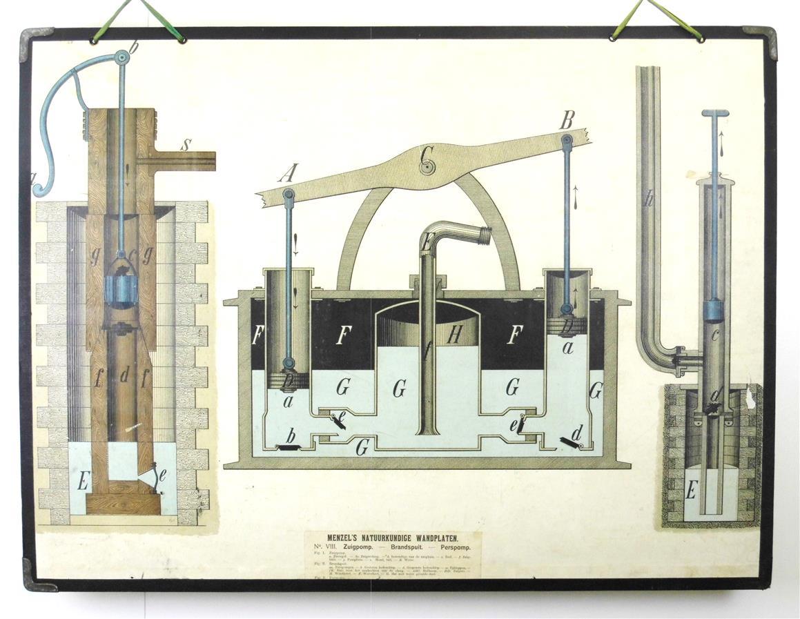 ( SCHOOLPLAAT ) Menzel's natuurkundige wandplaten: VIII Zuigpomp , Brandspuit, Perspomp ( Suction pump, fire hose, Pressure pump )